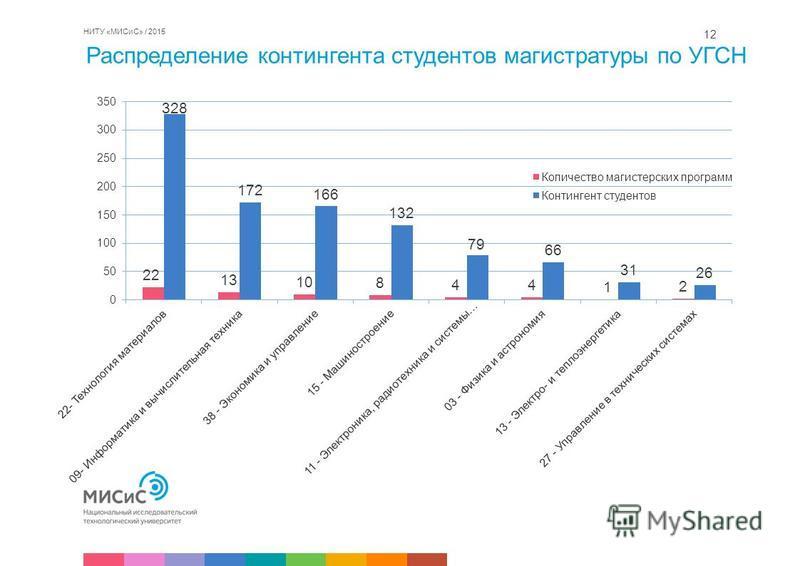 Распределение контингента студентов магистратуры по УГСН НИТУ «МИСиС» / 2015 12