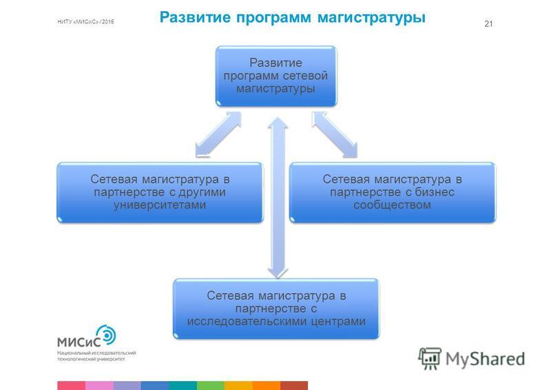 НИТУ «МИСиС» / 2015 21 Развитие программ сетевой магистратуры Сетевая магистратура в партнерстве с бизнес сообществом Сетевая магистратура в партнерстве с исследовательскими центрами Сетевая магистратура в партнерстве с другими университетами Развити
