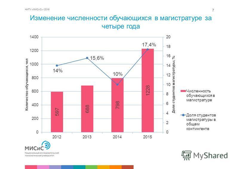 Изменение численности обучающихся в магистратуре за четыре года НИТУ «МИСиС» / 2016 7