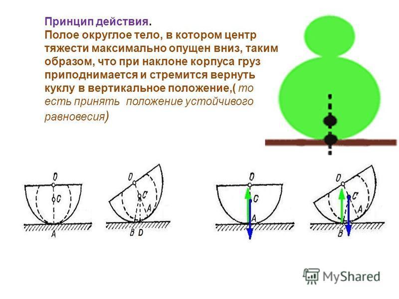 Принцип действия. Полое округлое тело, в котором центр тяжести максимально опущен вниз, таким образом, что при наклоне корпуса груз приподнимается и стремится вернуть куклу в вертикальное положение,( то есть принять положение устойчивого равновесия )