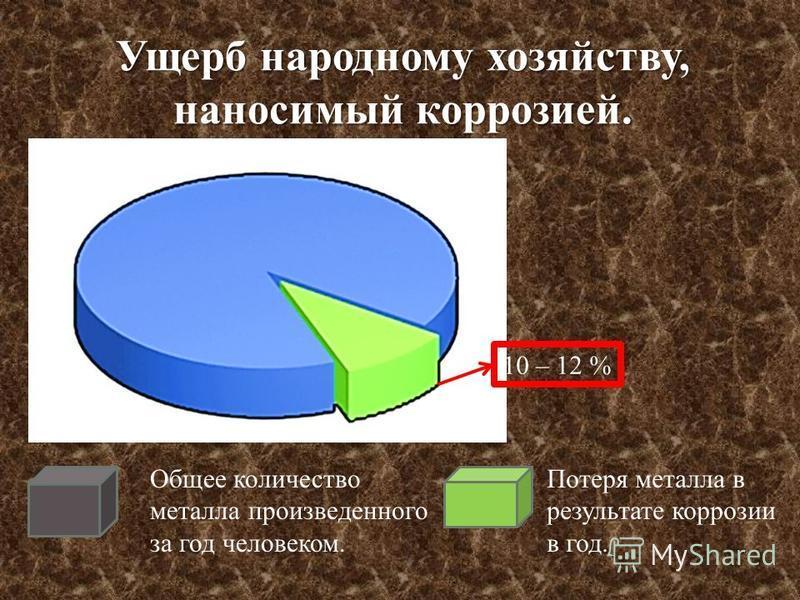 Ущерб народному хозяйству, наносимый коррозией. Общее количество металла произведенного за год человеком. Потеря металла в результате коррозии в год. 10 – 12 %