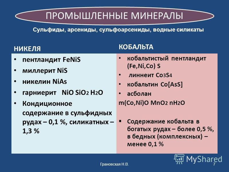 ПРОМЫШЛЕННЫЕ МИНЕРАЛЫ НИКЕЛЯ пентландит FeNiS миллерит NiS никелин NiAs гарниерит NiO SiO 2 H 2 O Кондиционное содержание в сульфидных рудах – 0,1 %, силикатных – 1,3 % КОБАЛЬТА кобальтистый пентландит (Fe,Ni,Co) S линяет Сo 3 S 4 кобальтин Co[AsS] а