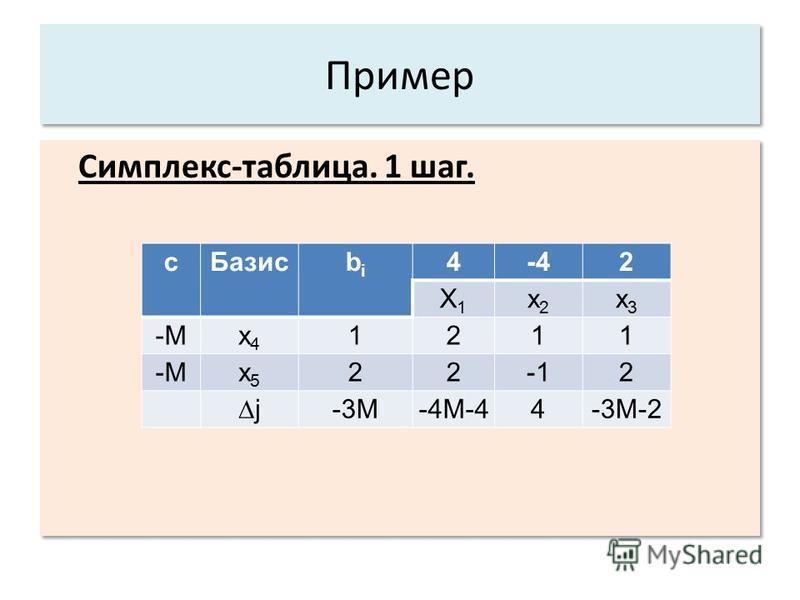 Пример Симплекс-таблица. 1 шаг. с Базис bibi 4-42 X1X1 x2x2 x3x3 -Мx4x4 1211 x5x5 222 j-3M-4M-44-3M-2