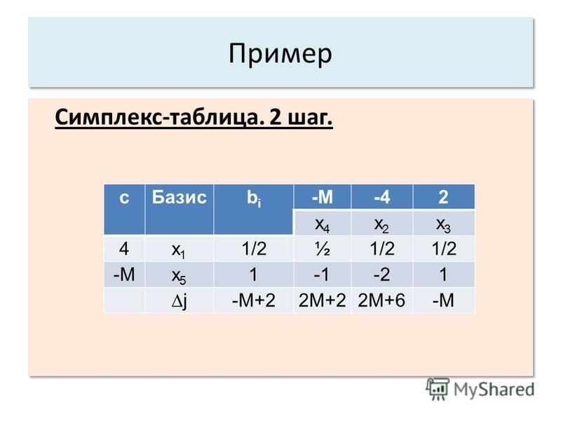 Пример Симплекс-таблица. 2 шаг. с Базис bibi -M-42 x4x4 x2x2 x3x3 4x1x1 1/2½ -Мx5x5 1-21 j-M+22M+22M+6-M