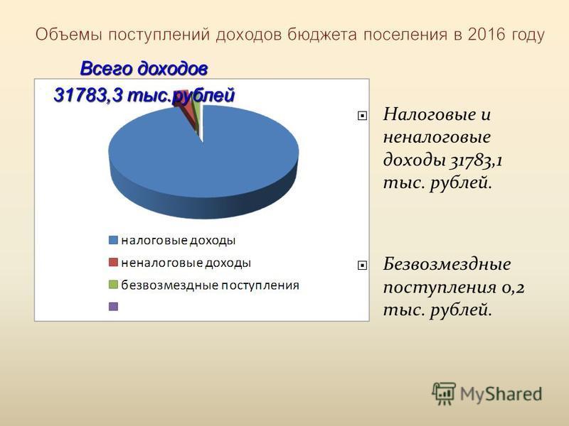 Объемы поступлений доходов бюджета поселения в 2016 году Налоговые и неналоговые доходы 31783,1 тыс. рублей. Безвозмездные поступления 0,2 тыс. рублей. Всего доходов 31783,3 тыс.рублей