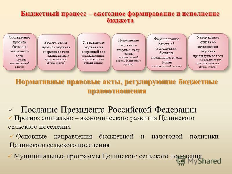 Бюджетный процесс – ежегодное формирование и исполнение бюджета Утверждение бюджета на очередной год (законодательные, представительные органы власти) Утверждение бюджета на очередной год (законодательные, представительные органы власти) Исполнение б