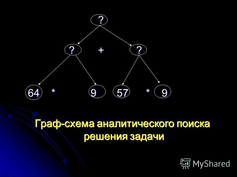 ? ? + ? ? + ? 64 * 9 57 * 9 64 * 9 57 * 9 Граф-схема аналитического поиска решения задачи Граф-схема аналитического поиска решения задачи