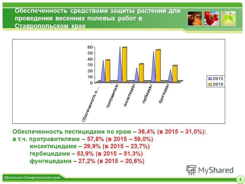 Минсельхоз Ставропольского края Обеспеченность средствами защиты растений для проведения весенних полевых работ в Ставропольском крае 3 3 Обеспеченность пестицидами по краю – 36,4% (в 2015 – 31,0%): в т.ч. протравителями – 57,8% (в 2015 – 59,0%) инсе