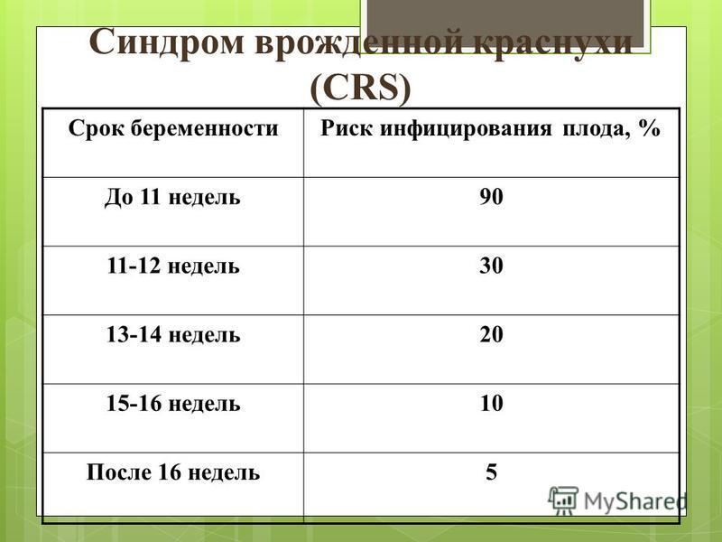Синдром врожденной краснухи (CRS) Срок беременности Риск инфицирования плода, % До 11 недель 90 11-12 недель 30 13-14 недель 20 15-16 недель 10 После 16 недель 5