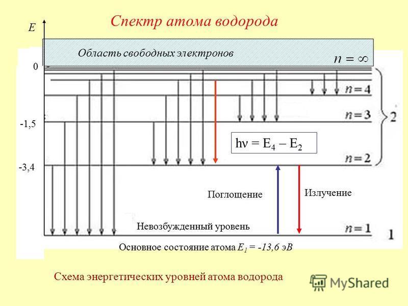Схема энергетических уровней атома водорода Спектр атома водорода -13,6 Область свободных электронов Невозбужденный уровень Основное состояние атома E 1 = -13,6 эВ Поглощение Излучение E -3,4 0 -1,5 hν = E 4 – E 2
