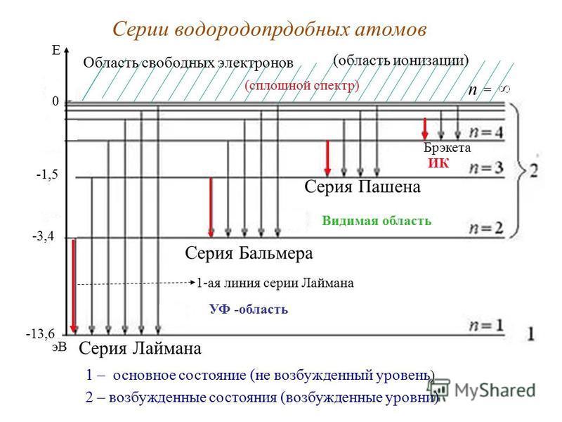 Серии водородоподобных атомов 1 – основное состояние (не возбужденный уровень ) 2 – возбужденные состояния (возбужденные уровни) (область ионизации) (сплошной спектр) Серия Лаймана УФ -область Серия Бальмера Видимая область Серия Пашена ИК E 0 n = Бр