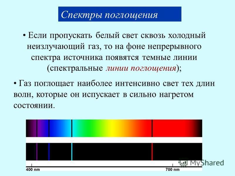 Спектры поглощения Газ поглощает наиболее интенсивно свет тех длин волн, которые он испускает в сильно нагретом состоянии. Если пропускать белый свет сквозь холодный неизлучающий газ, то на фоне непрерывного спектра источника появятся темные линии (с