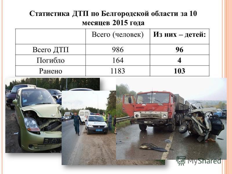 Статистика ДТП по Белгородской области за 10 месяцев 2015 года Всего (человек)Из них – детей: Всего ДТП98696 Погибло 1644 Ранено 1183103