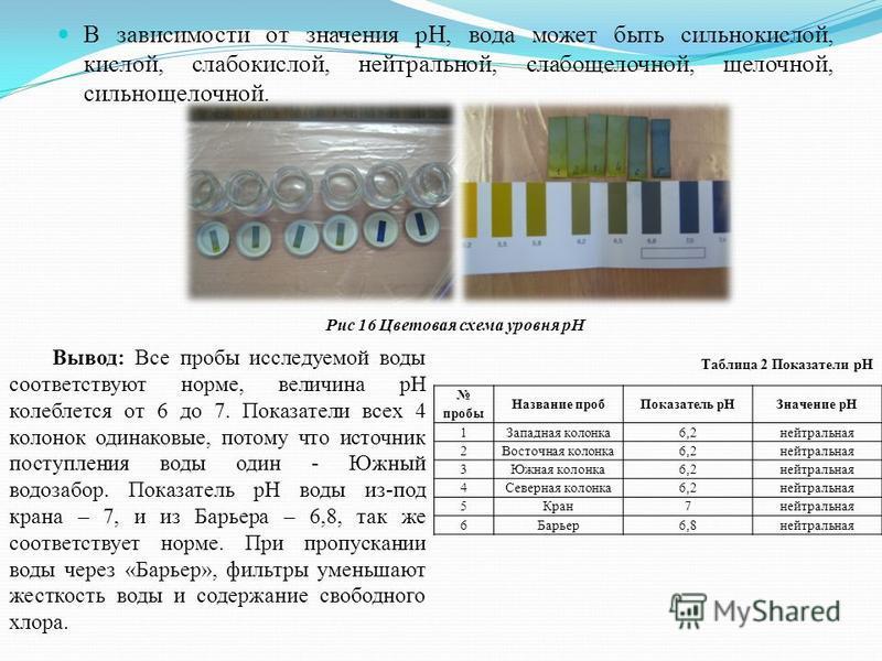 В зависимости от значения рН, вода может быть сильнокислой, кислой, слабокислой, нейтральной, слабощелочной, щелочной, сильнощелочной. Рис 16 Цветовая схема уровня рН пробы Название проб Показатель р НЗначение рН 1Западная колонка 6,2 нейтральная 2Во