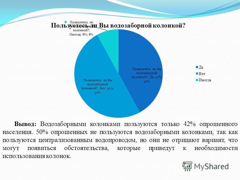 Вывод: Водозаборными колонками пользуются только 42% опрошенного населения. 50% опрошенных не пользуются водозаборными колонками, так как пользуются централизованным водопроводом, но они не отрицают вариант, что могут появиться обстоятельства, которы