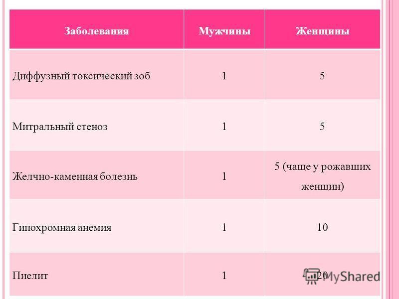 Заболевания МужчиныЖенщины Диффузный токсический зоб 15 Митральный стеноз 15 Желчно-каменная болезнь 1 5 (чаще у рожавших женщин) Гипохромная анемия 110 Пиелит 120