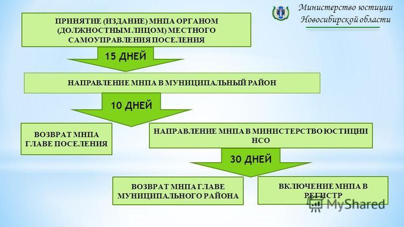 Министерство юстиции Новосибирской области ПРИНЯТИЕ (ИЗДАНИЕ) МНПА ОРГАНОМ (ДОЛЖНОСТНЫМ ЛИЦОМ) МЕСТНОГО САМОУПРАВЛЕНИЯ ПОСЕЛЕНИЯ НАПРАВЛЕНИЕ МНПА В МУНИЦИПАЛЬНЫЙ РАЙОН ВОЗВРАТ МНПА ГЛАВЕ ПОСЕЛЕНИЯ НАПРАВЛЕНИЕ МНПА В МИНИСТЕРСТВО ЮСТИЦИИ НСО ВОЗВРАТ М