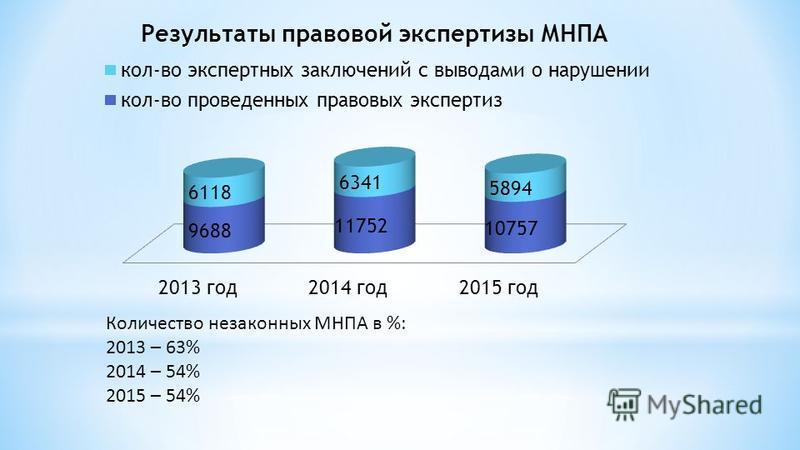 Количество незаконных МНПА в %: 2013 – 63% 2014 – 54% 2015 – 54%
