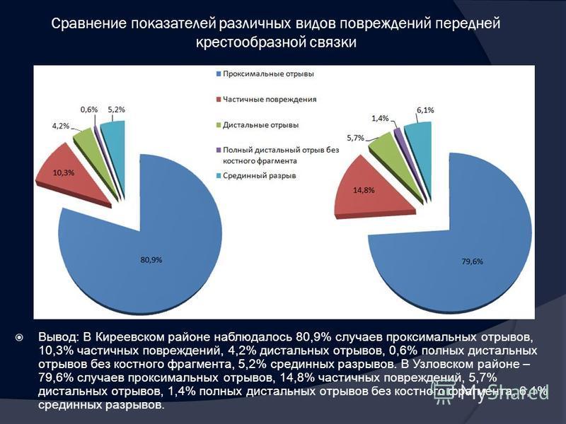 Сравнение показателей различных видов повреждений передней крестообразной связки Вывод: В Киреевском районе наблюдалось 80,9% случаев проксимальных отрывов, 10,3% частичных повреждений, 4,2% дистальных отрывов, 0,6% полных дистальных отрывов без кост