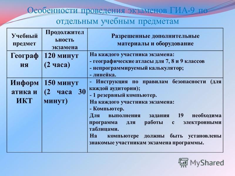 Особенности проведения экзаменов ГИА-9 по отдельным учебным предметам