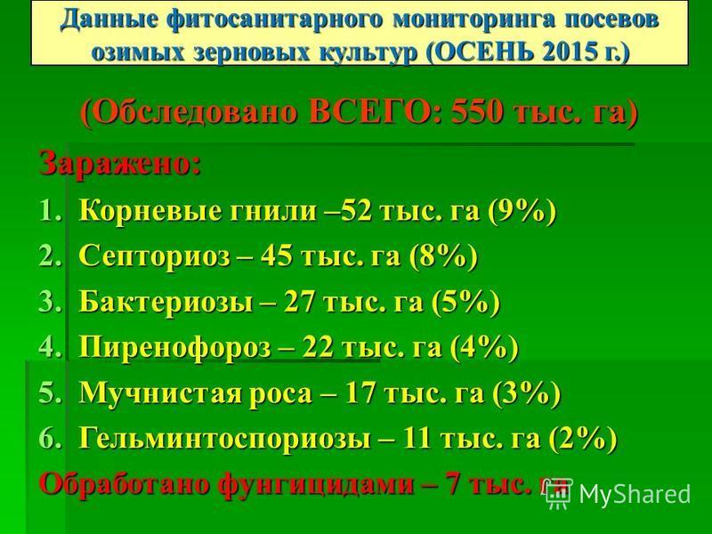 (Обследовано ВСЕГО: 550 тыс. га) Заражено: 1. Корневые гнили –52 тыс. га (9%) 2. Септориоз – 45 тыс. га (8%) 3. Бактериозы – 27 тыс. га (5%) 4. Пиренофороз – 22 тыс. га (4%) 5. Мучнистая роса – 17 тыс. га (3%) 6. Гельминтоспориозы – 11 тыс. га (2%) О