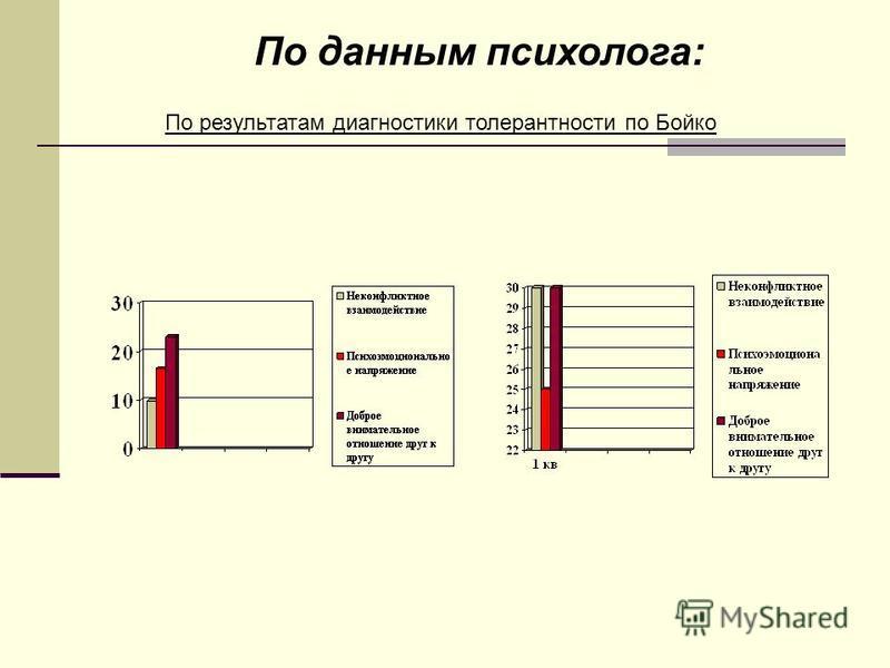 По данным психолога: По результатам диагностики толерантности по Бойко