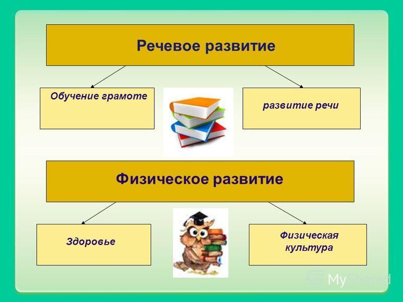 Речевое развитие Обучение грамоте развитие речи Физическое развитие Здоровье Физическая культура