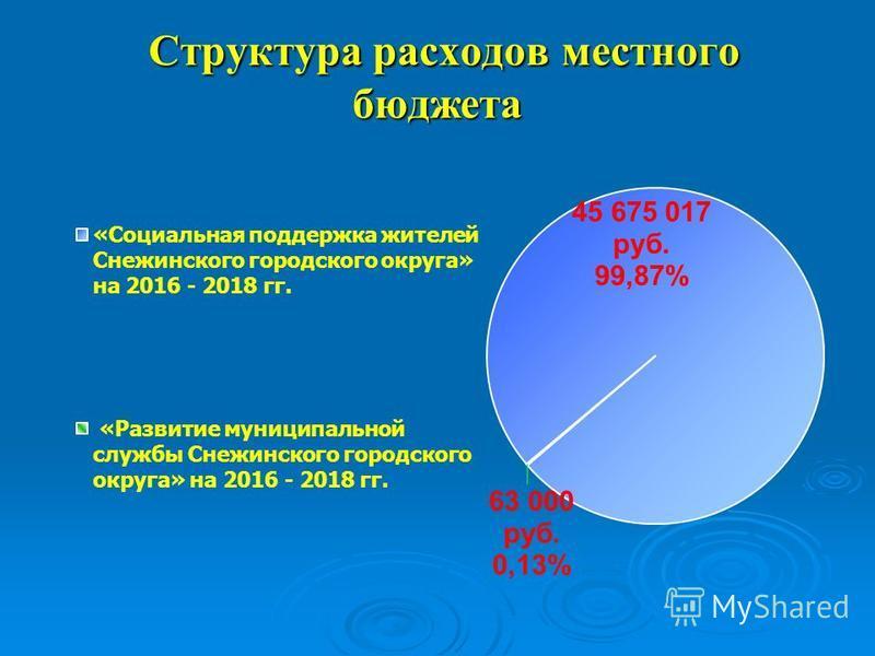 Структура расходов местного бюджета Структура расходов местного бюджета