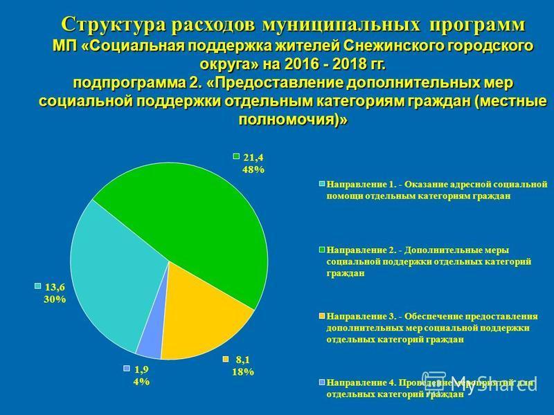 Структура расходов муниципальных программ МП «Социальная поддержка жителей Снежинского городского округа» на 2016 - 2018 гг. подпрограмма 2. «Предоставление дополнительных мер социальной поддержки отдельным категориям граждан (местные полномочия)»