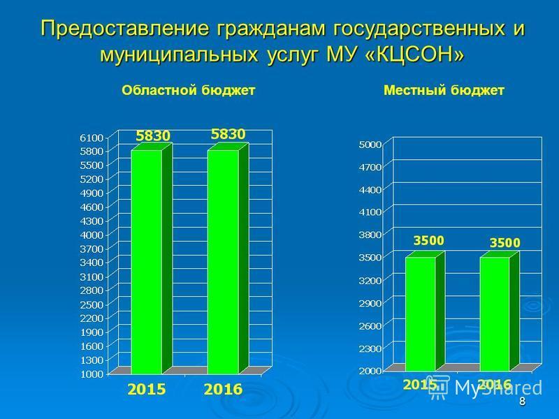 Предоставление гражданам государственных и муниципальных услуг МУ «КЦСОН» 8 Областной бюджет Местный бюджет