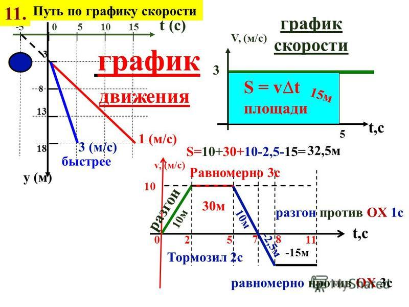 S = v t площади 50 80 130 1