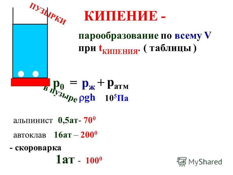 А9 МКТ, термодинамика Гигрометр психрометрический 25 0 20 0 25 0 - 20 0 = 5 0 63% 25 0 - 15 0 = 10 0 33% Влажность меньше Испарение быстрее Мокрое холоднее Разность т-тур больше если же
