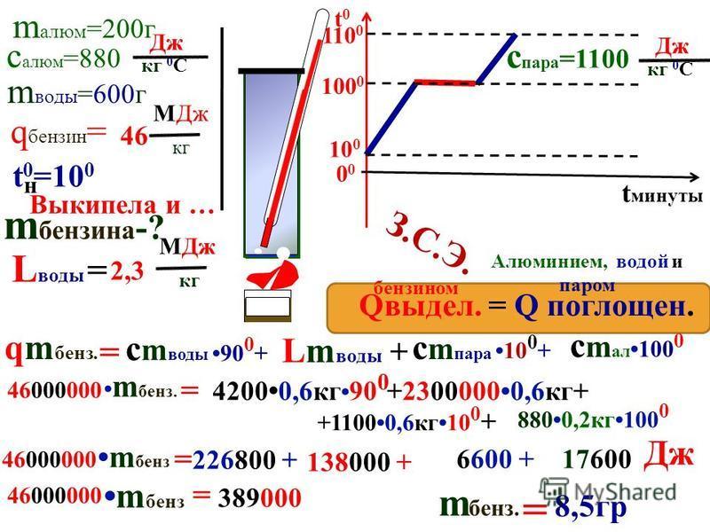 m алюм =200 г m воды =600 г с алюм =880 Дж кг 0 С Q -? Qвыдел. = Q поглощен. З.С.Э. Алюминием, водой и паром Q = с m пара 90 0 + с m ал 100 0 Q = 226800 + + +8800,2 кг 100 0 Q 4200 0,6 кг 90 0 = Дж t0t0 t минуты 0 100 0 110 0 t 0 =10 0 н Выкипела и …