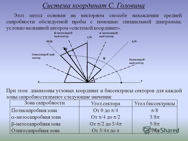 Система координат С. Головина Этот метод основан на векторном способе нахождения средней сапробности обследуемой пробы c помощью специальной диаграммы, условно названной автором «системой координат». Полисапроб- ный сектор 0 / 4 / 2 3/ 4 -мезосапроб-