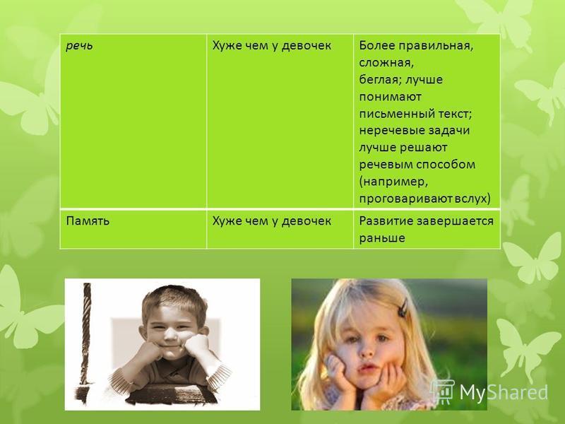 речь Хуже чем у девочек Более правильная, сложная, беглая; лучше понимают письменный текст; неречевые задачи лучше решают речевым способом (например, проговаривают вслух) Память Хуже чем у девочек Развитие завершается раньше