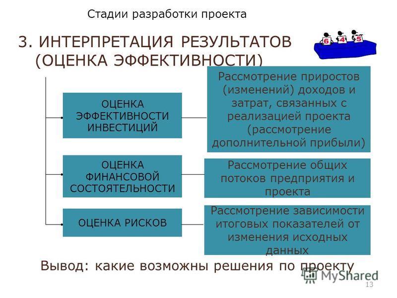 3. ПОДГОТОВКА ДАННЫХ ДЛЯ РАСЧЕТОВ. РАСЧЕТ МОДЕЛИ ВРЕМЕННОЙ ГРАФИК РЕАЛИЗАЦИИ ПРОЕКТА ДОХОДЫ (ВЫРУЧКА ОТ РЕАЛИЗАЦИИ) ТЕКУЩИЕ ЗАТРАТЫ ИНВЕСТИЦИОННЫЕ ЗАТРАТЫ Стадии разработки проекта 12