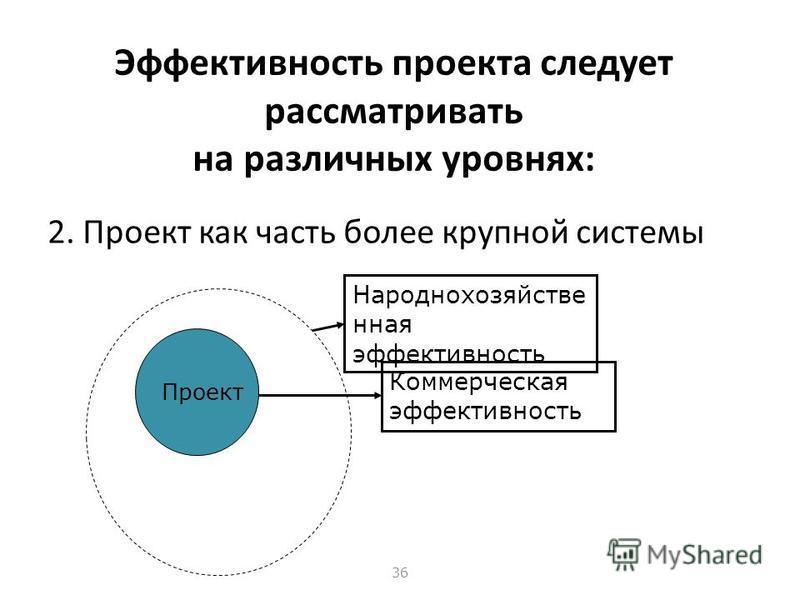 35 Эффективность проекта следует рассматривать на различных уровнях: 1. Проект как самостоятельная система Проект Коммерческая эффективность