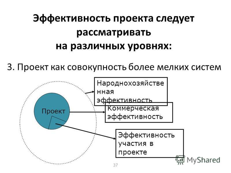 36 Эффективность проекта следует рассматривать на различных уровнях: 2. Проект как часть более крупной системы Проект Коммерческая эффективность Народнохозяйстве нная эффективность