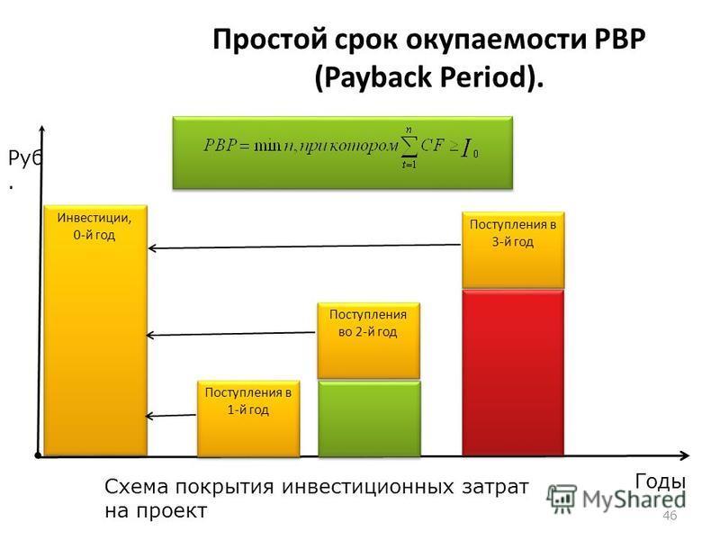 Настоящая (современная) стоимость денег - это сумма будущих денежных поступлений, приведенных к настоящему моменту времени с учетом определенной процентной ставки Определение настоящей стоимости денег связано с процессом дисконтирования (discounting)