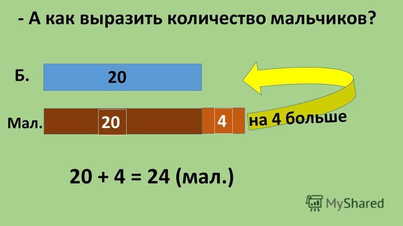 - А как выразить количество мальчиков? на 4 больше 20 Б. Мал. 20 + 4 = 24 (мал.) 20 4