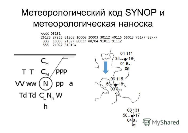 Метеорологический код SYNOP и метеорологическая на носка