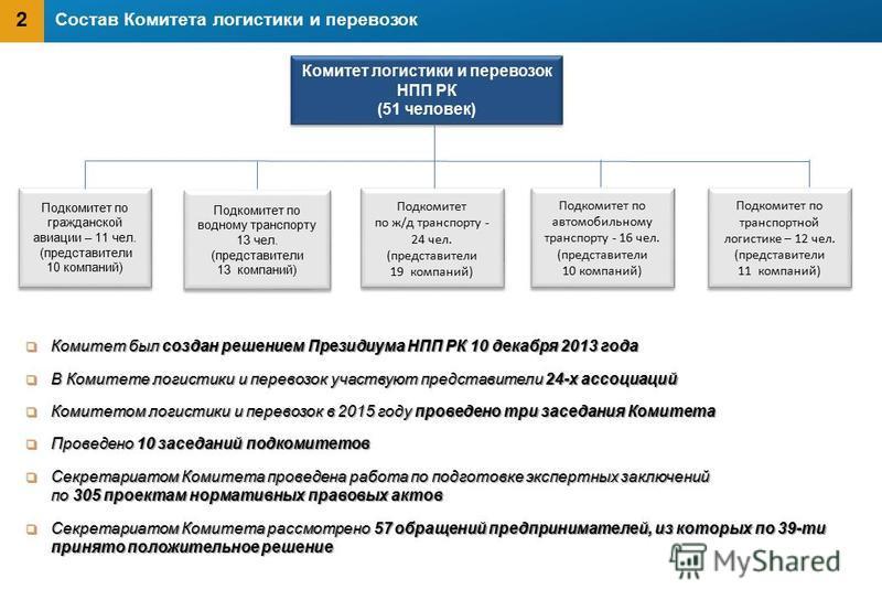 Состав Комитета логистики и перевозок Комитет был создан решением Президиума НПП РК 10 декабря 2013 года Комитет был создан решением Президиума НПП РК 10 декабря 2013 года В Комитете логистики и перевозок участвуют представители 24-х ассоциаций В Ком