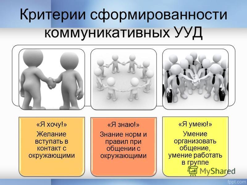 Критерии сформированности коммуникативных УУД «Я хочу!» Желание вступать в контакт с окружающими «Я знаю!» Знание норм и правил при общении с окружающими «Я умею!» Умение организовать общение, умение работать в группе