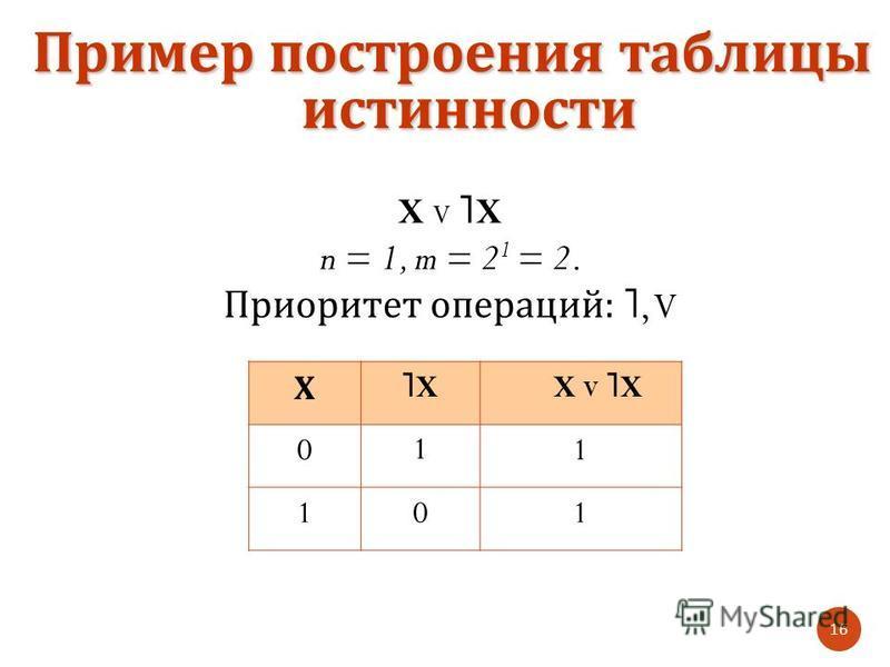 X V ˥ X n = 1, m = 2 1 = 2. Приоритет операций : ˥, V Пример построения таблицы истинности 16 Х ˥X˥XX V ˥XX V ˥X 011 101