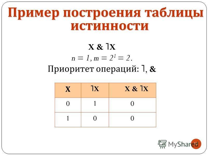 17 X & ˥ X n = 1, m = 2 1 = 2. Приоритет операций : ˥, & Пример построения таблицы истинности Х ˥X˥XX & ˥XX & ˥X 010 100