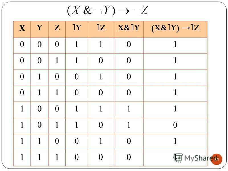 Х YZ ˥Y˥Y ˥Z˥ZX& ˥ Y(X& ˥ Y) ˥ Z 0001101 0011001 0100101 0110001 1001111 1011010 1100101 1110001 24