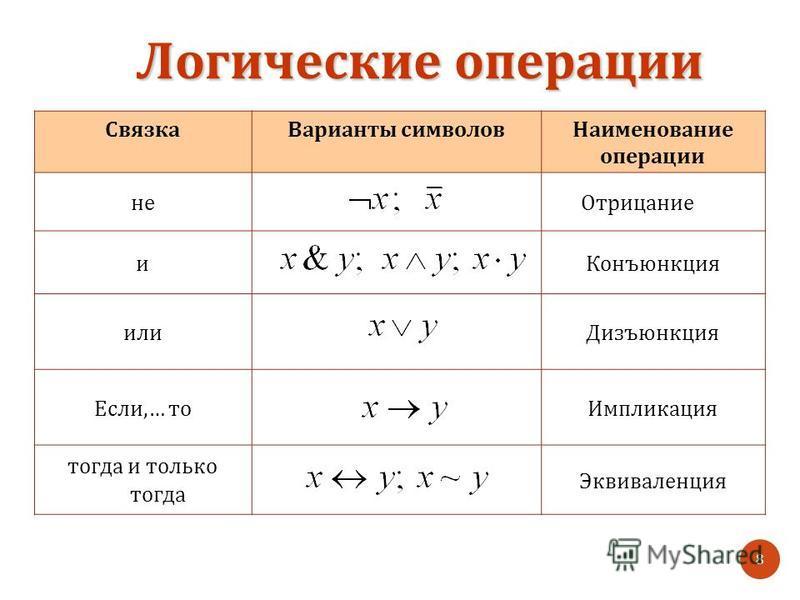 Логические операции 8 Связка Варианты символов Наименование операции не Отрицание и Конъюнкция или Дизъюнкция Если,… то Импликация тогда и только тогда Эквиваленция