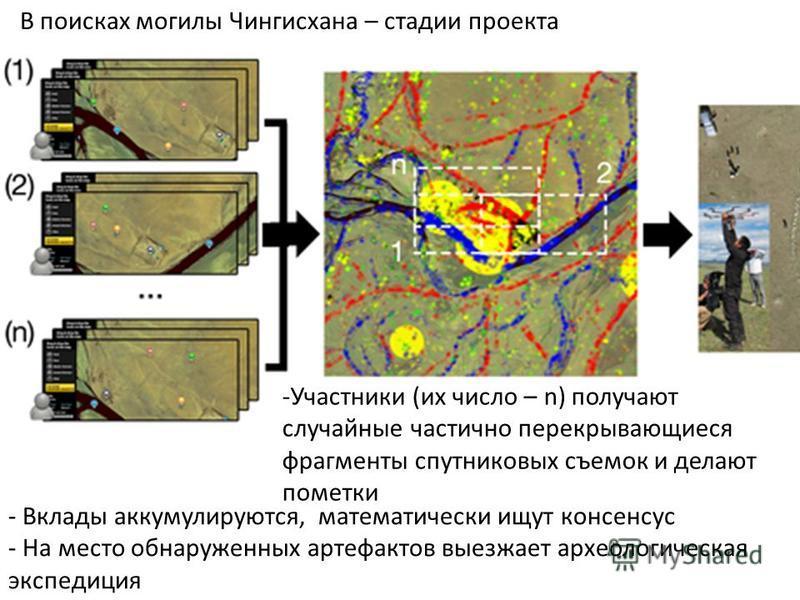 В поисках могилы Чингисхана – стадии проекта - Вклады аккумулируются, математически ищут консенсус - На место обнаруженных артефактов выезжает археологическая экспедиция -Участники (их число – n) получают случайные частично перекрывающиеся фрагменты