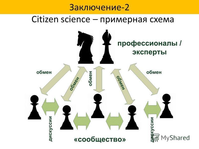 Заключение-2 Citizen science – примерная схема