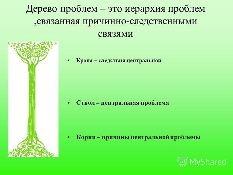Дерево проблем – это иерархия проблем,связанная причинно-следственными связями Крона – следствия центральной Ствол – центральная проблема Корни – причины центральной проблемы